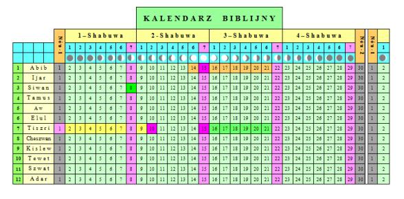 Czy powinniśmy obchodzić sabat? Kalendarz-b-10-07-13